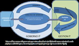 Gráfico TI con procesos y servicios